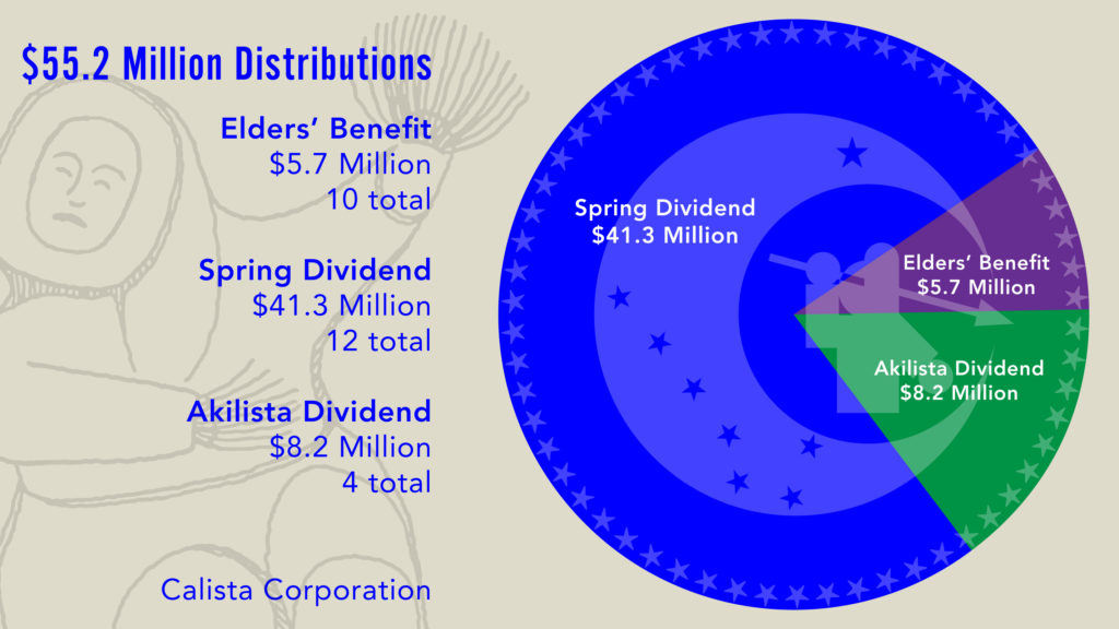 Calista Corporation Lifetime Dividends and Elders' Benefit Distributions as of December 2017