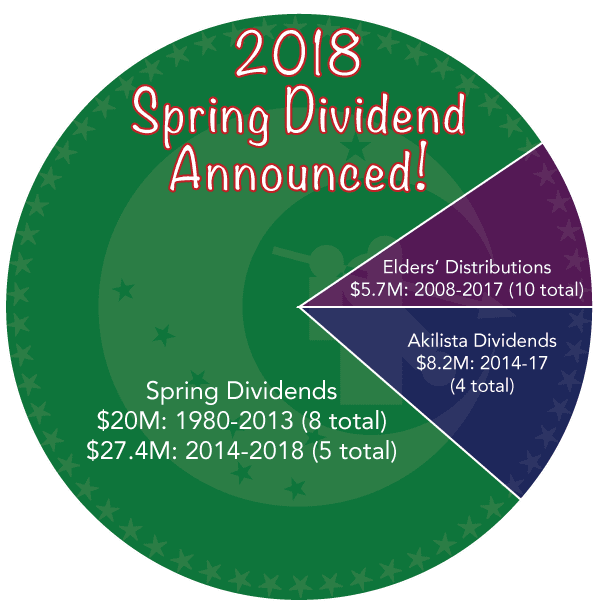 Calista Corporation Dividends Feb2018