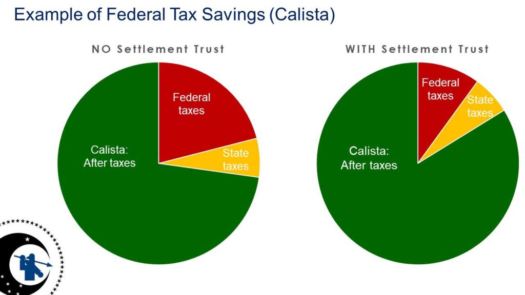 Example of Federal Tax Savings for Calista