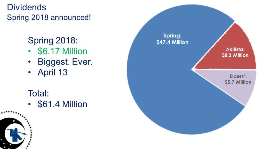 Dividends - Spring 2018: $6.17 Million; Total: $61.4 Million