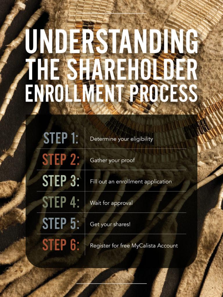 Understanding the Shareholder Enrollment Process