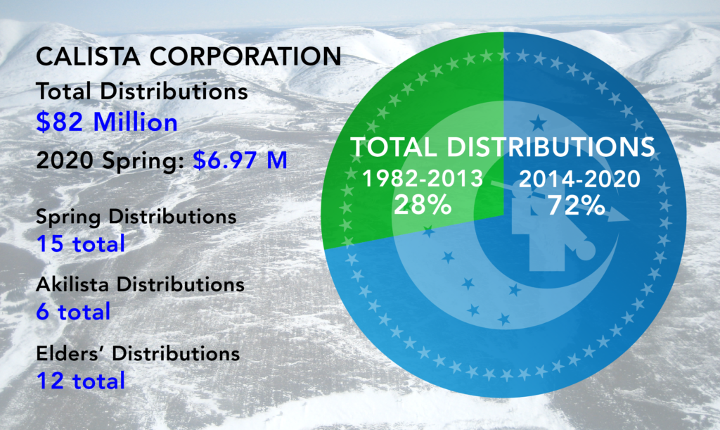 Calista Total Distributions $82 Million