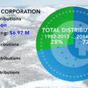 Calista Total Distributions $82 Million